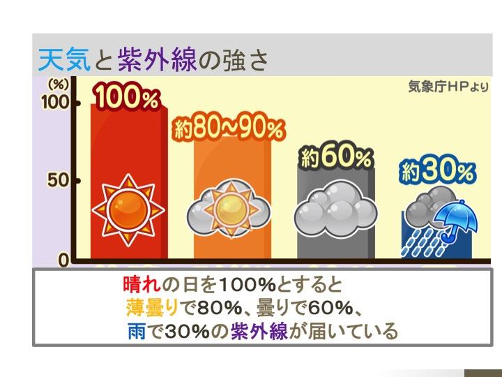 天気と紫外線の強さ