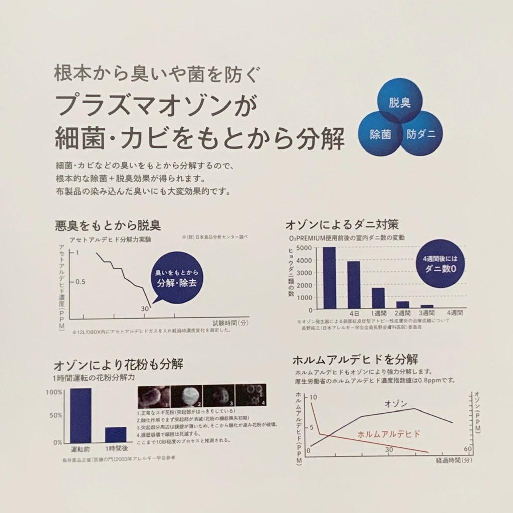 オゾンと花粉データ