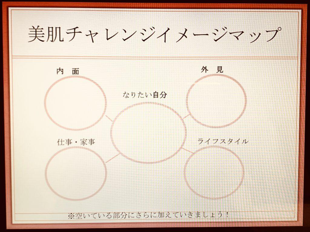 美肌チャレンジイメージマップ
