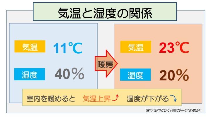 気温と湿度の関係